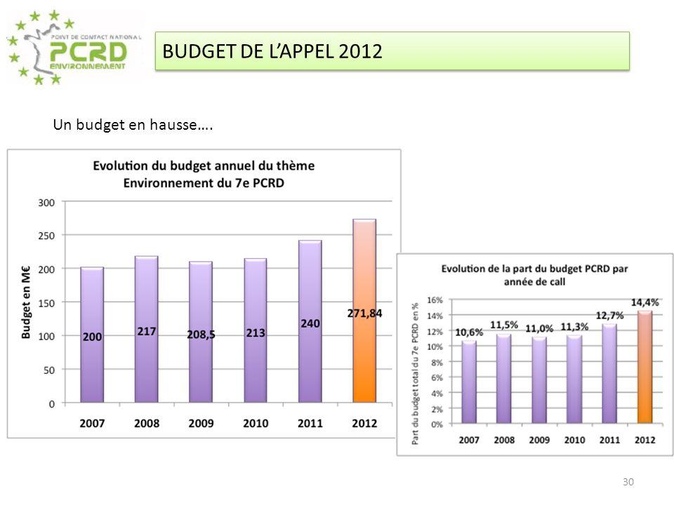 BUDGET DE L'APPEL 2012 Un budget en hausse….