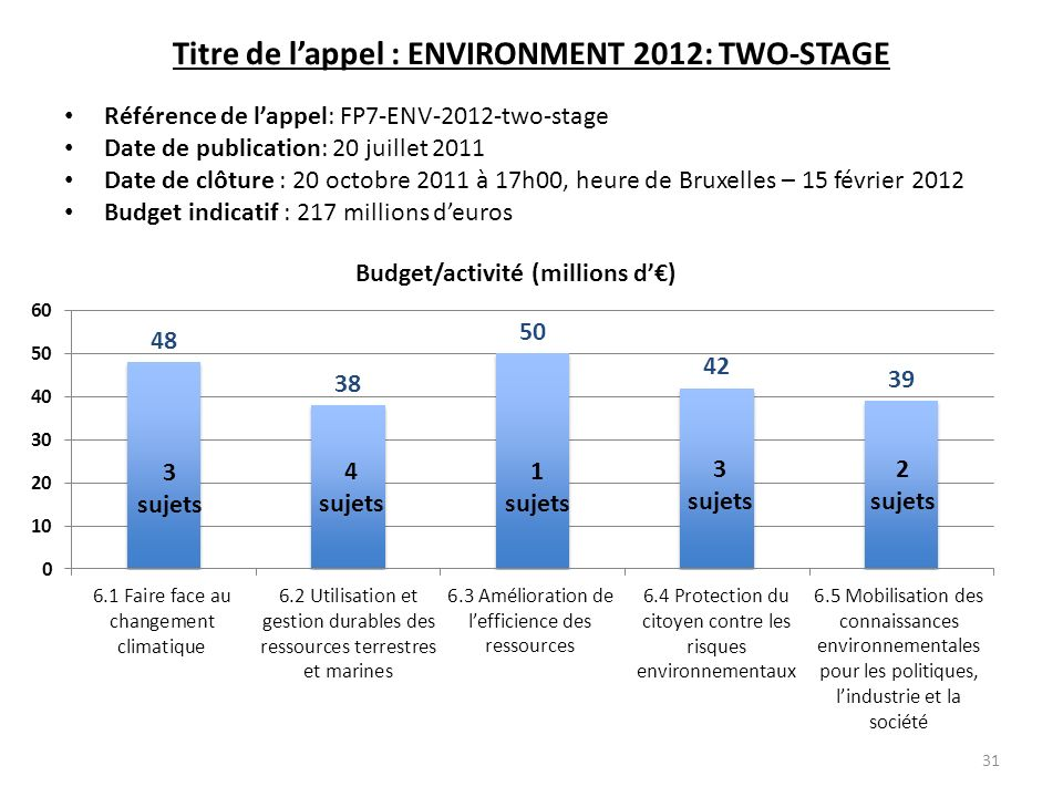 Titre de l'appel : ENVIRONMENT 2012: TWO-STAGE