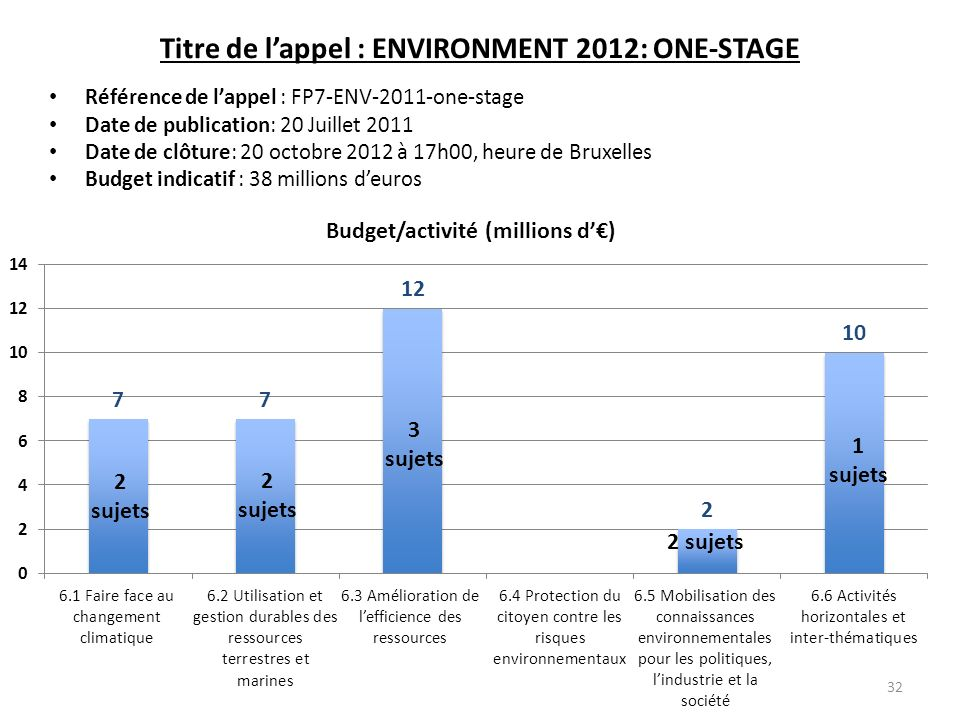 Titre de l'appel : ENVIRONMENT 2012: ONE-STAGE
