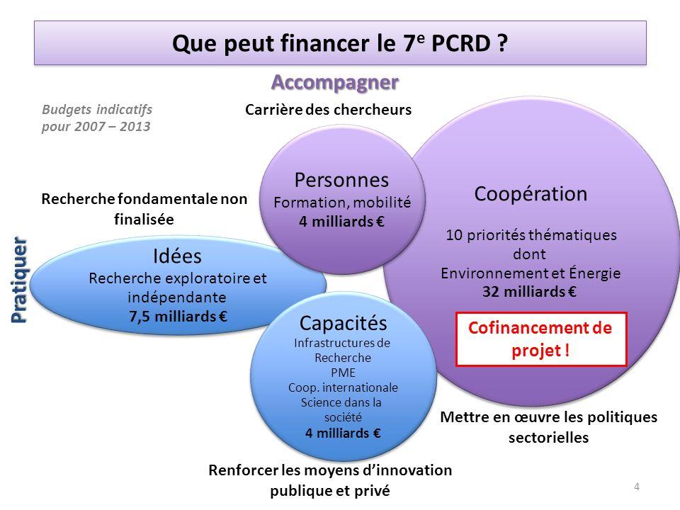 Que peut financer le 7e PCRD