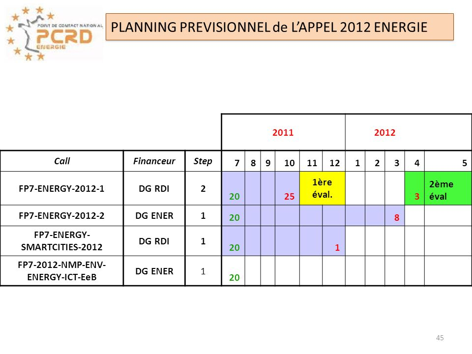 FP7-ENERGY-SMARTCITIES-2012 FP NMP-ENV-ENERGY-ICT-EeB