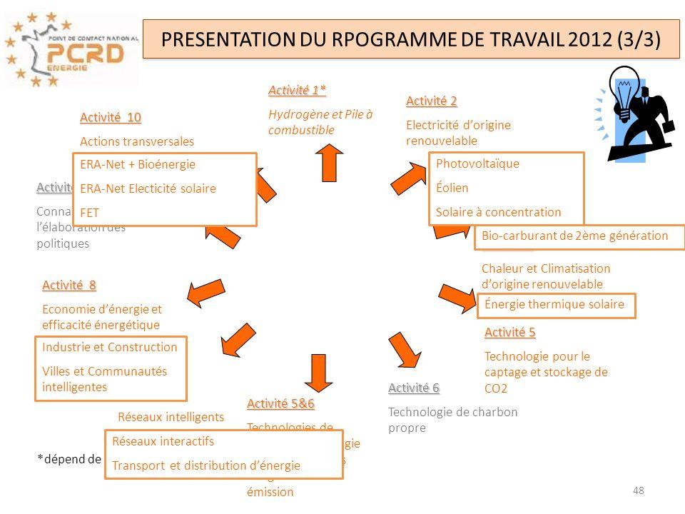 PRESENTATION DU RPOGRAMME DE TRAVAIL 2012 (3/3)