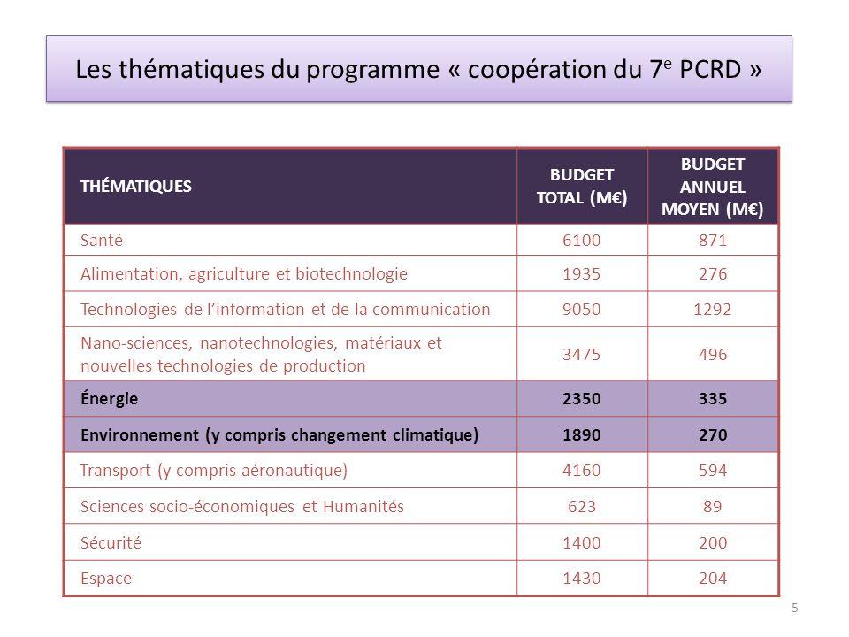 Les thématiques du programme « coopération du 7e PCRD »