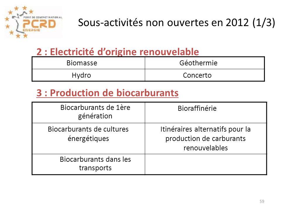 Sous-activités non ouvertes en 2012 (1/3)
