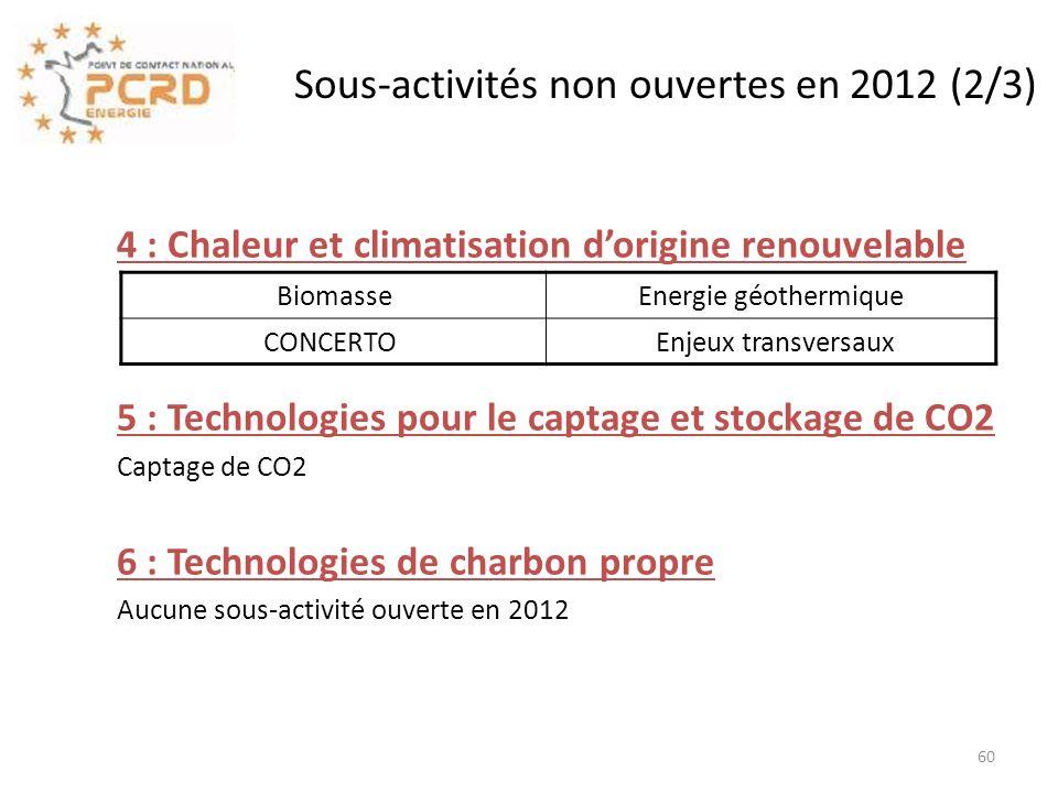 Sous-activités non ouvertes en 2012 (2/3)