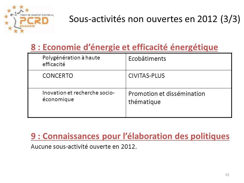 Sous-activités non ouvertes en 2012 (3/3)