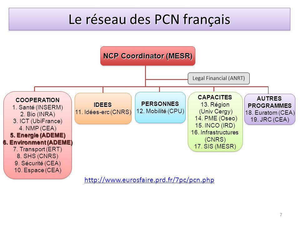NCP Coordinator (MESR)