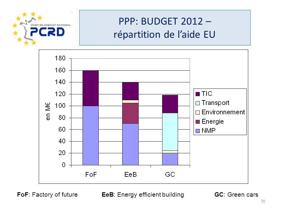 PPP: BUDGET 2012 – répartition de l'aide EU