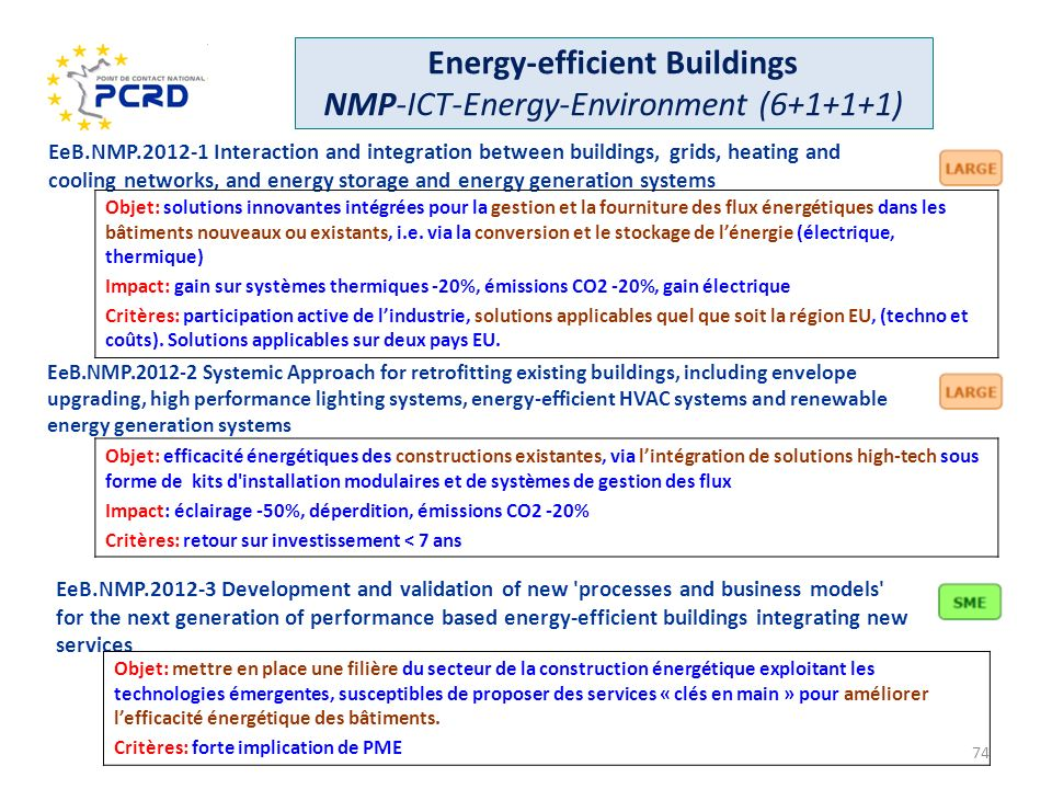 Energy-efficient Buildings