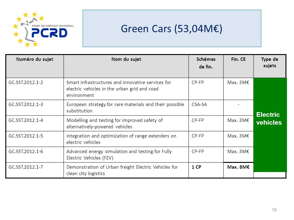 Green Cars (53,04M€) Electric vehicles Numéro du sujet Nom du sujet
