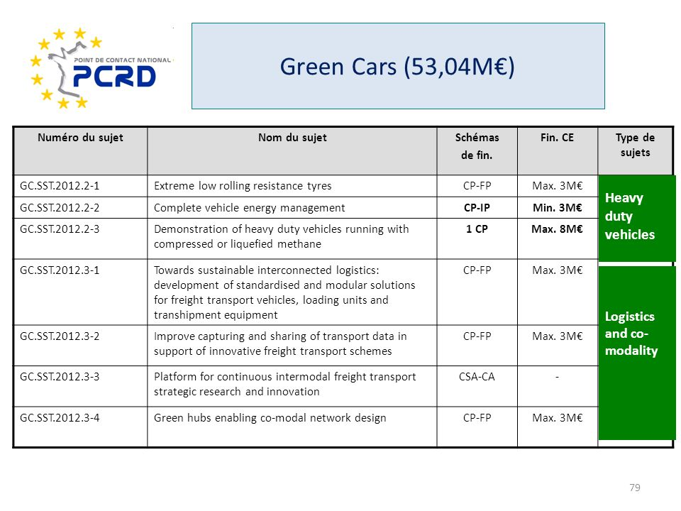 Green Cars (53,04M€) Heavy duty vehicles Logistics and co-modality