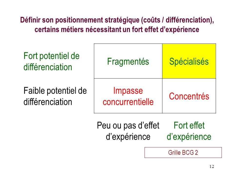 Fort potentiel de différenciation Fragmentés Spécialisés