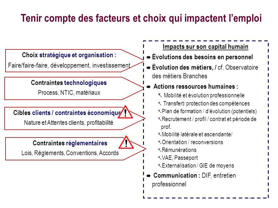 Tenir compte des facteurs et choix qui impactent l'emploi