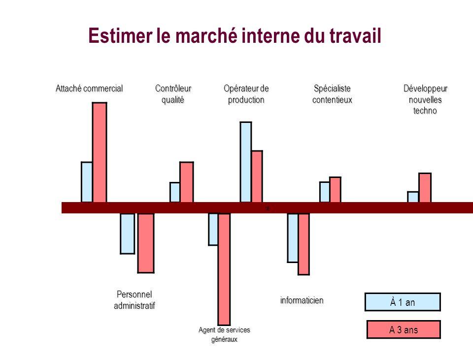 Estimer le marché interne du travail
