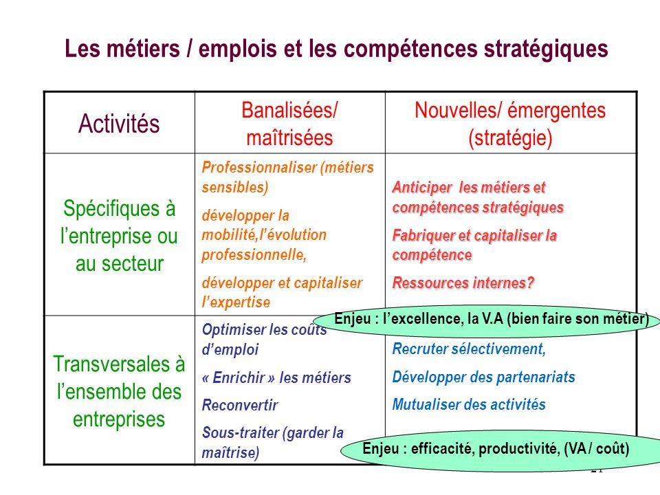 Les métiers / emplois et les compétences stratégiques