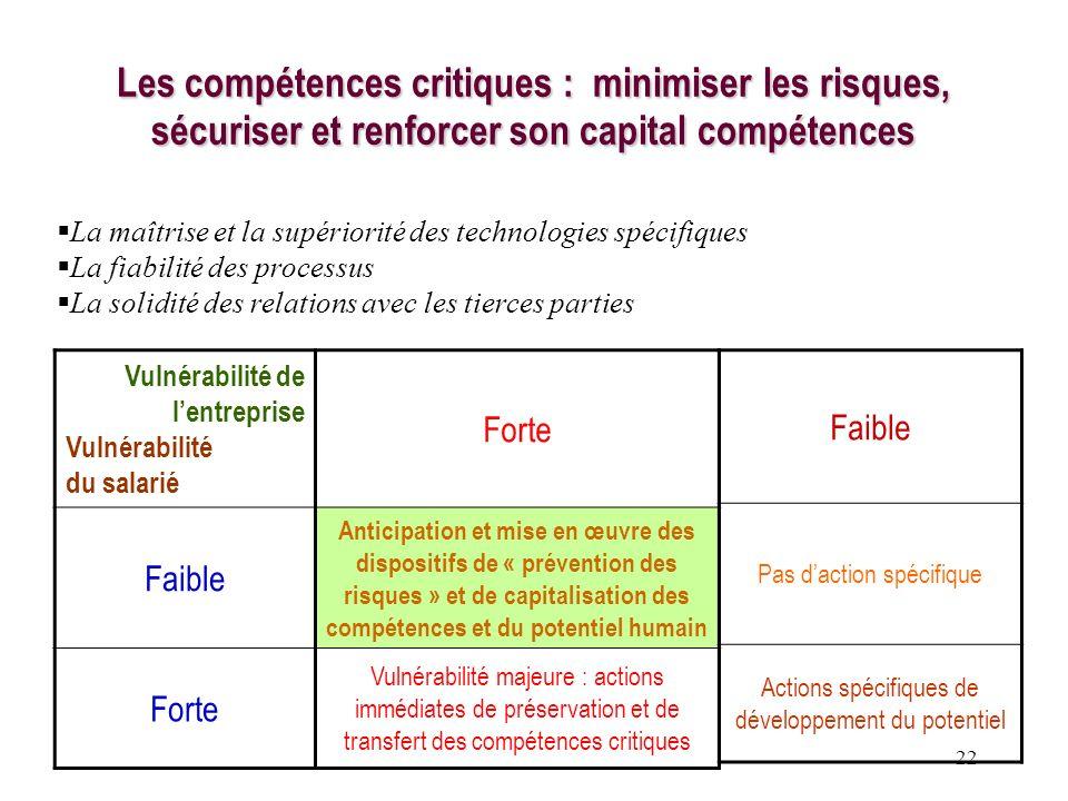 Les compétences critiques : minimiser les risques, sécuriser et renforcer son capital compétences