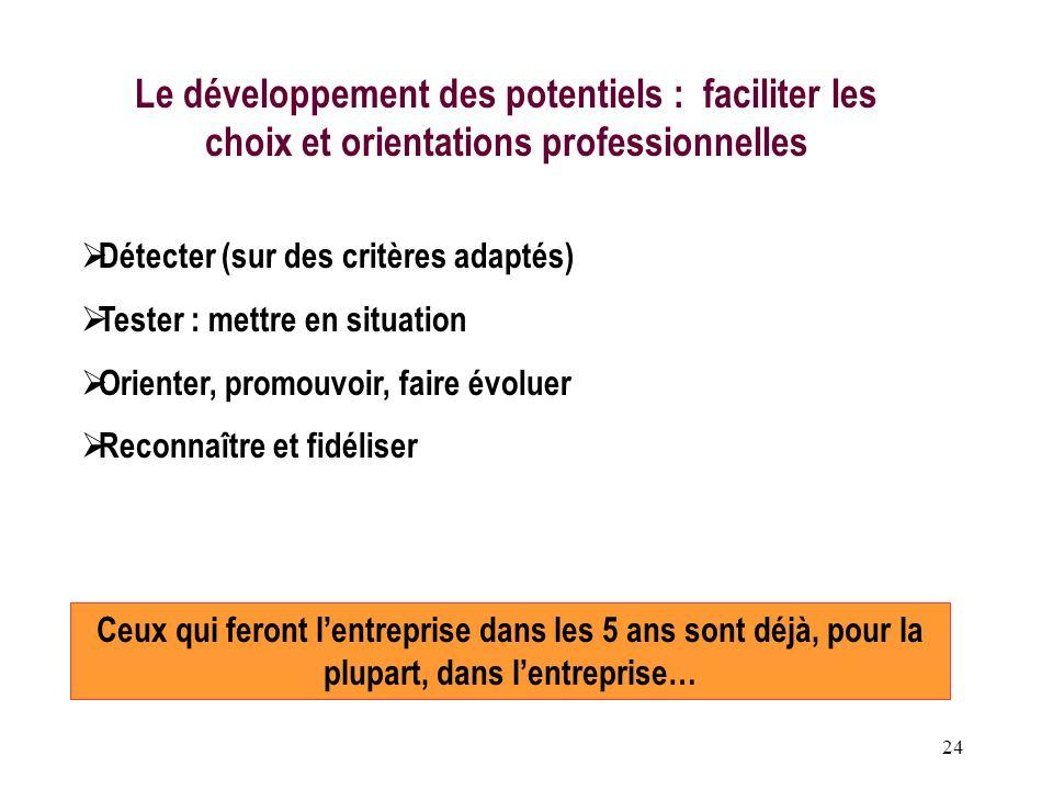 Le développement des potentiels : faciliter les choix et orientations professionnelles