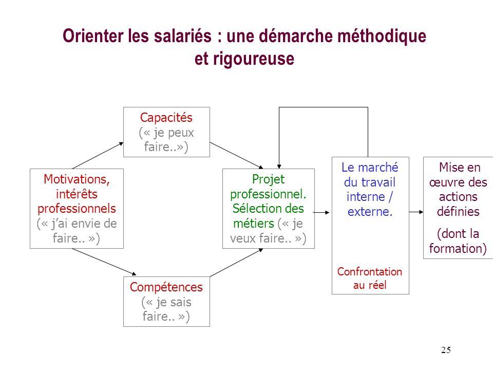 Orienter les salariés : une démarche méthodique et rigoureuse