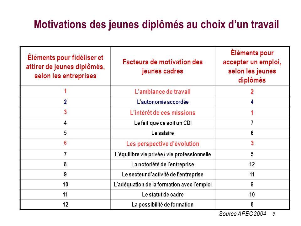Motivations des jeunes diplômés au choix d'un travail