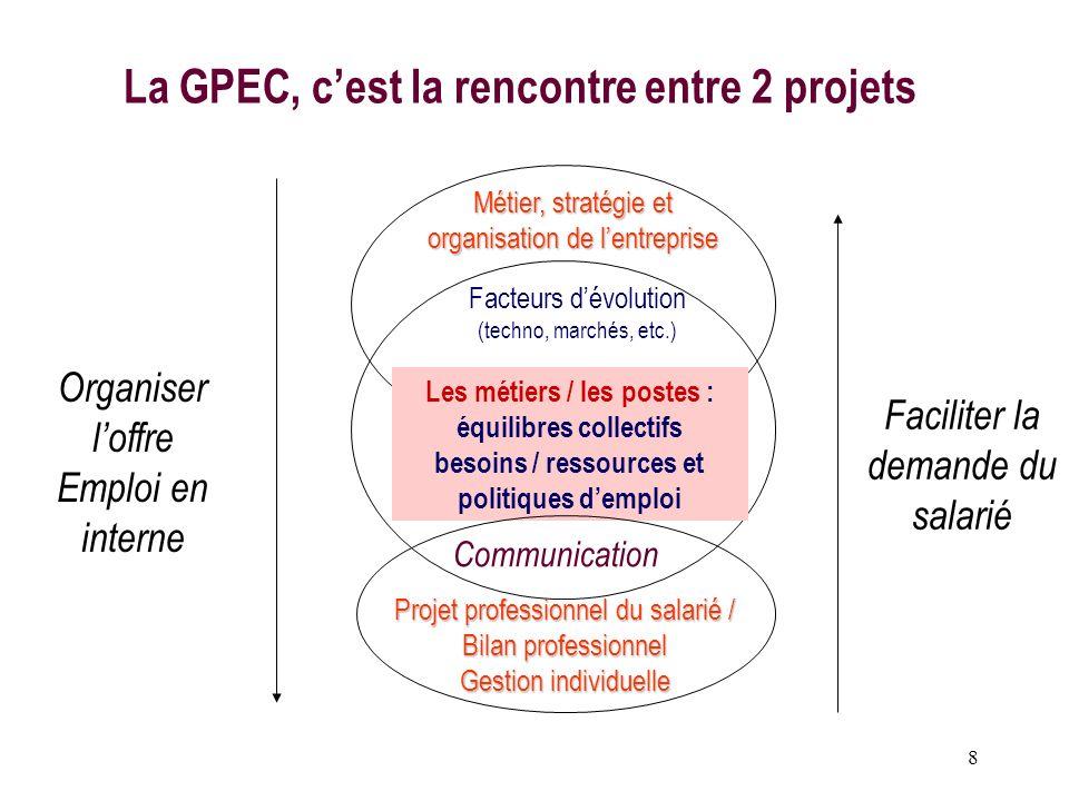 La GPEC, c'est la rencontre entre 2 projets
