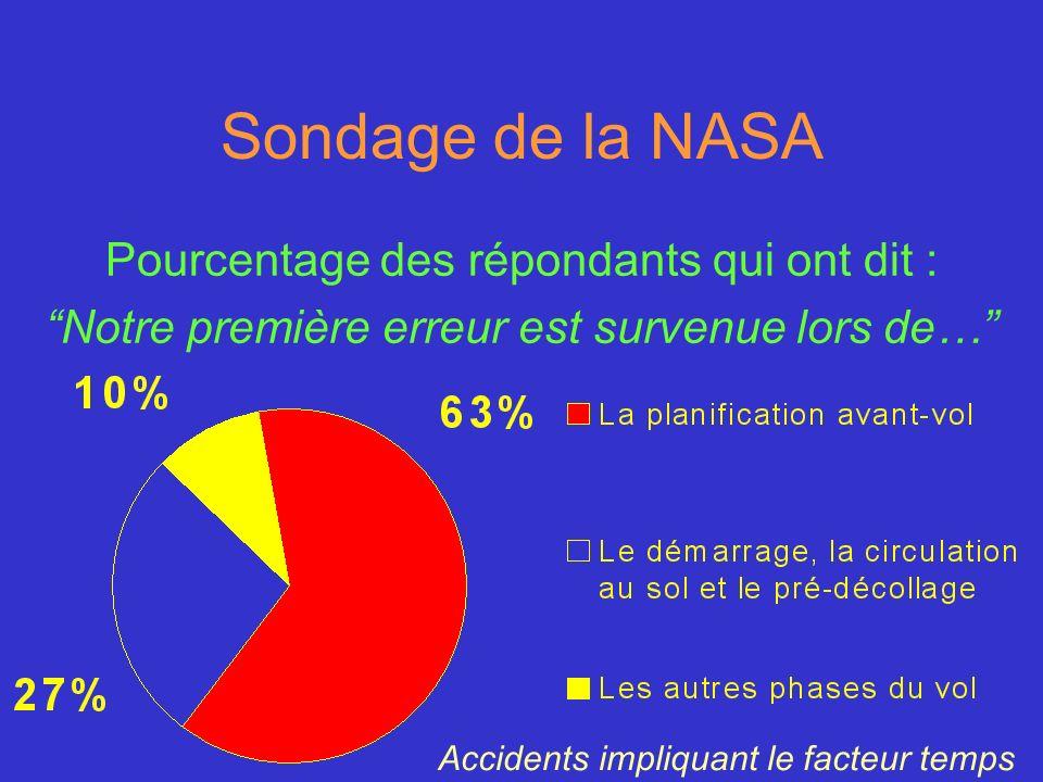Sondage de la NASA Pourcentage des répondants qui ont dit :