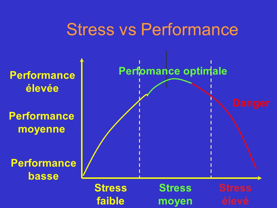Stress vs Performance Perfomance optimale Performance élevée Danger