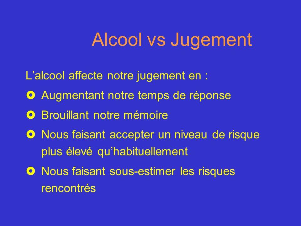 Alcool vs Jugement L'alcool affecte notre jugement en :