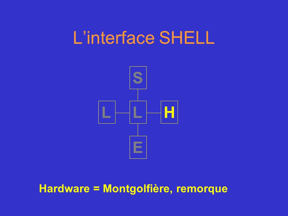 L'interface SHELL S L L H E Hardware = Montgolfière, remorque