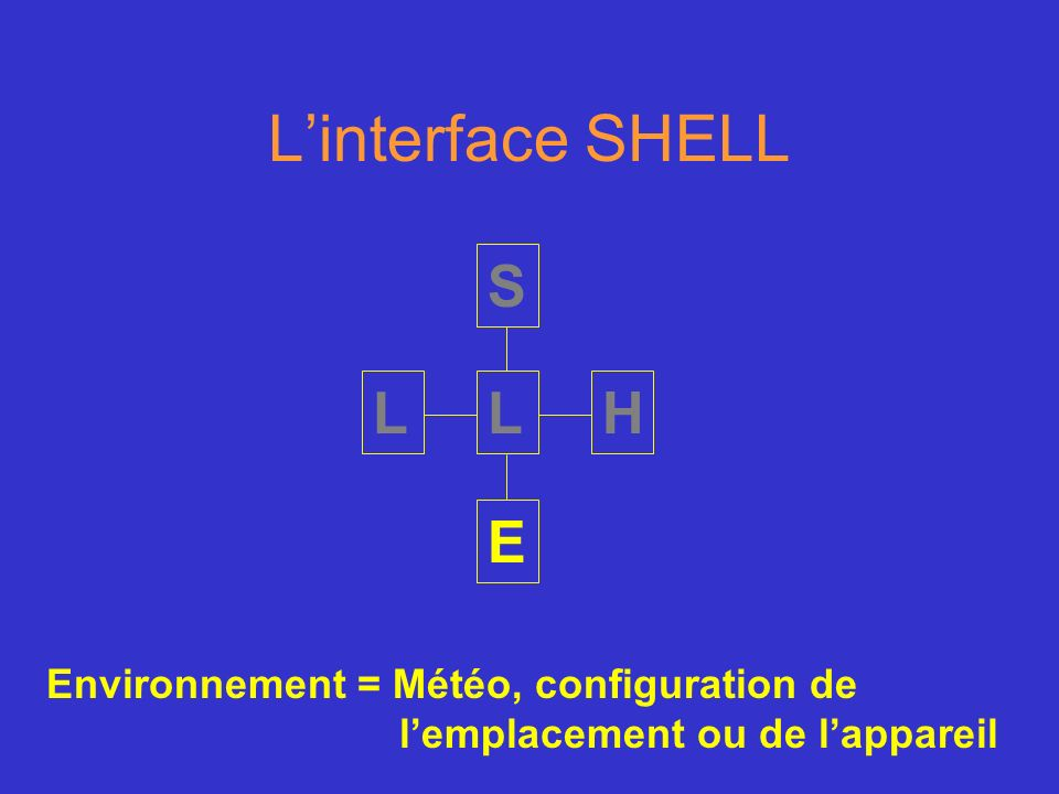 L'interface SHELL S L L H E