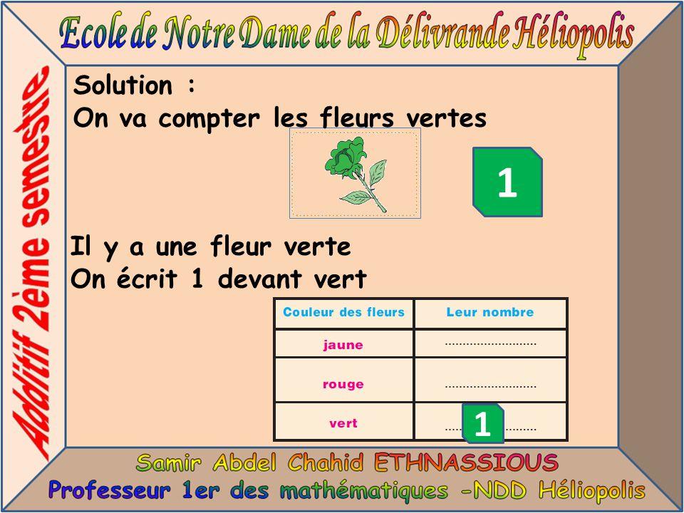 1 1 Solution : On va compter les fleurs vertes Il y a une fleur verte