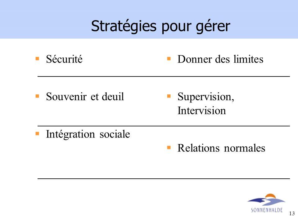 Stratégies pour gérer Sécurité Souvenir et deuil Intégration sociale