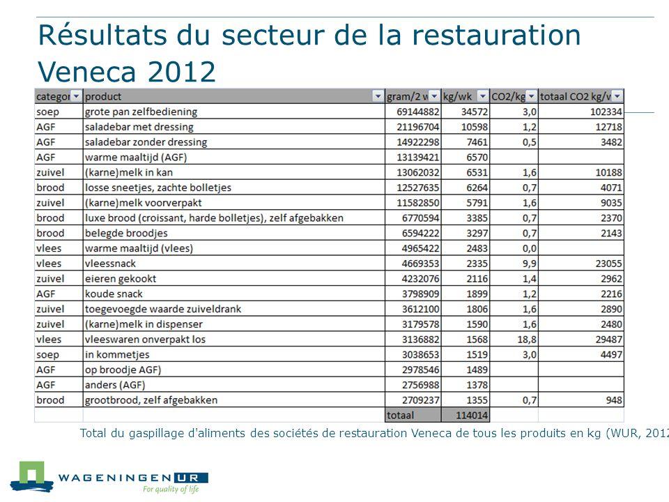 Résultats du secteur de la restauration Veneca 2012