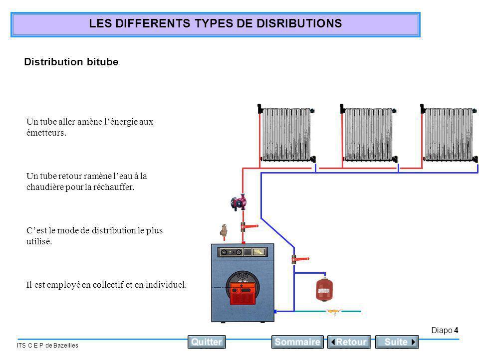 Distribution bitube Un tube aller amène l'énergie aux émetteurs.