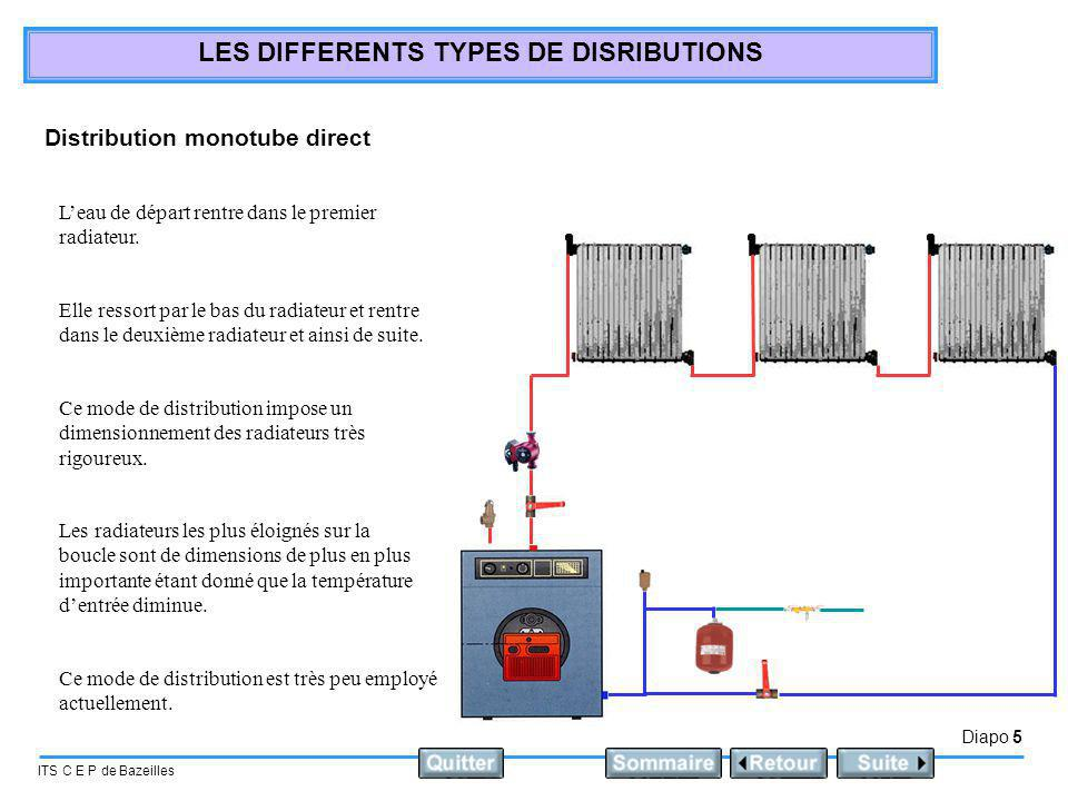 Distribution monotube direct