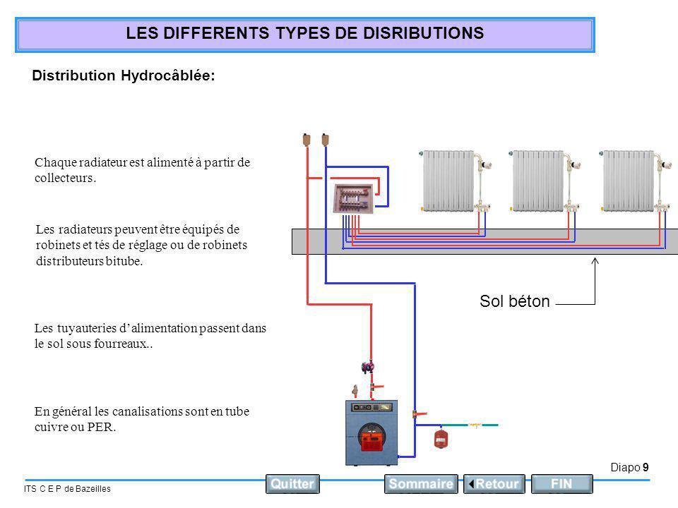 Sol béton Distribution Hydrocâblée: