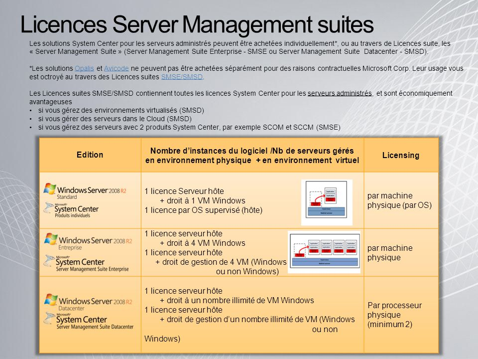 Licences Server Management suites
