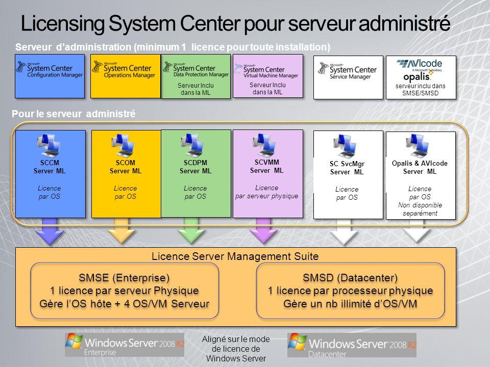 Licensing System Center pour serveur administré
