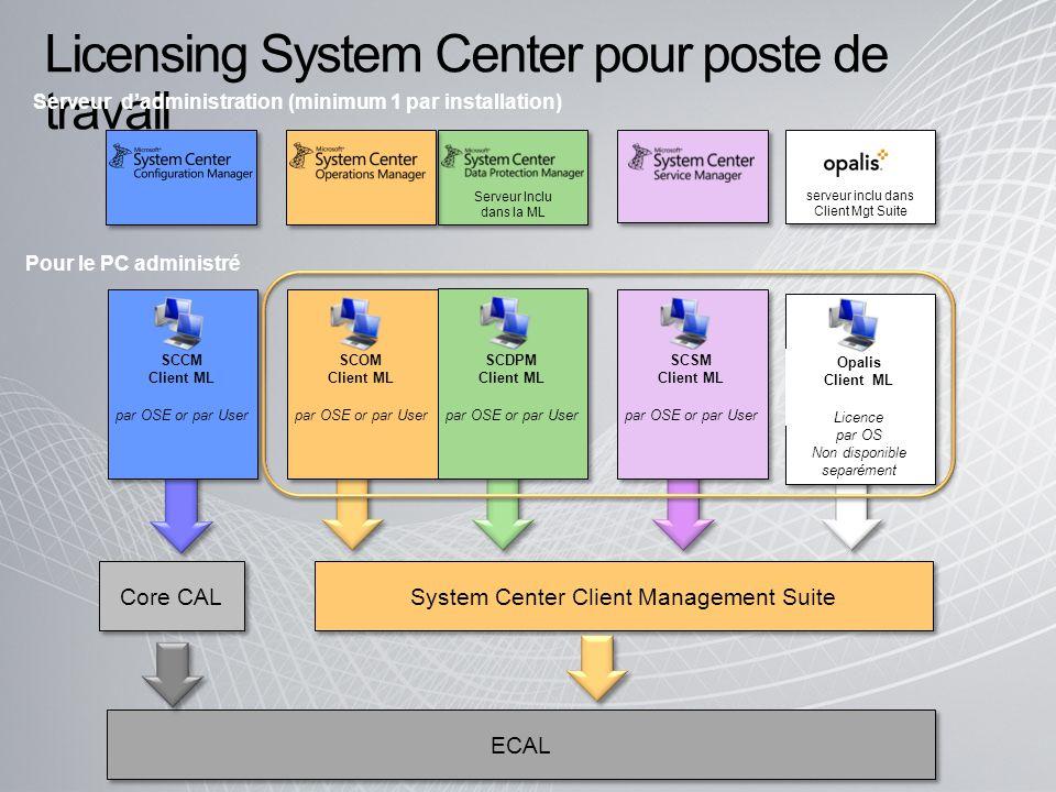Licensing System Center pour poste de travail