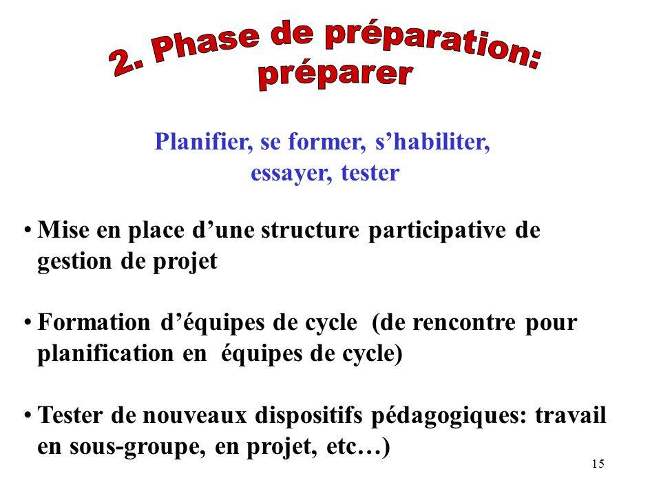Planifier, se former, s'habiliter,