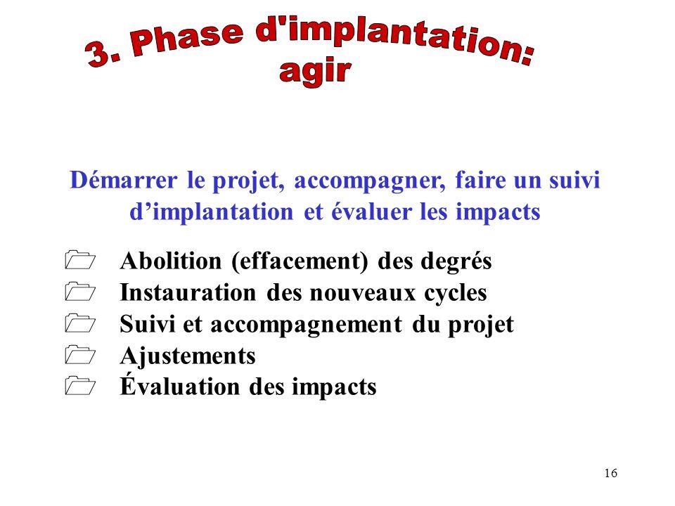 Abolition (effacement) des degrés Instauration des nouveaux cycles