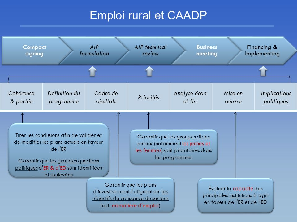 Emploi rural et CAADP Compact signing AIP formulation