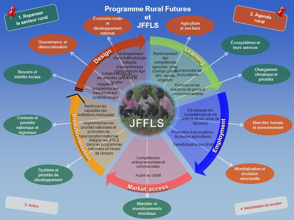 1. Repenser le secteur rural Programme Rural Futures