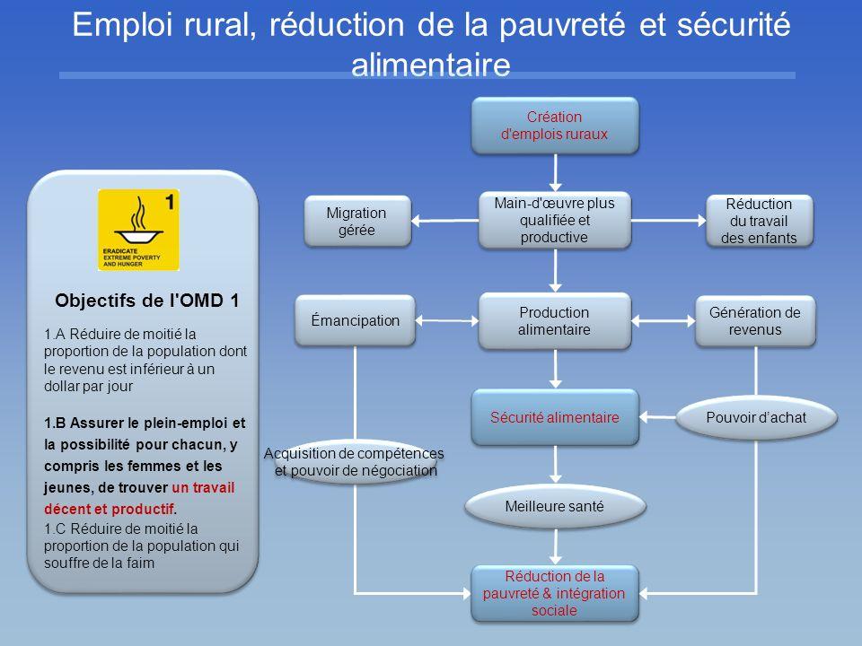 Emploi rural, réduction de la pauvreté et sécurité alimentaire