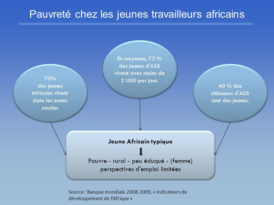 Pauvreté chez les jeunes travailleurs africains