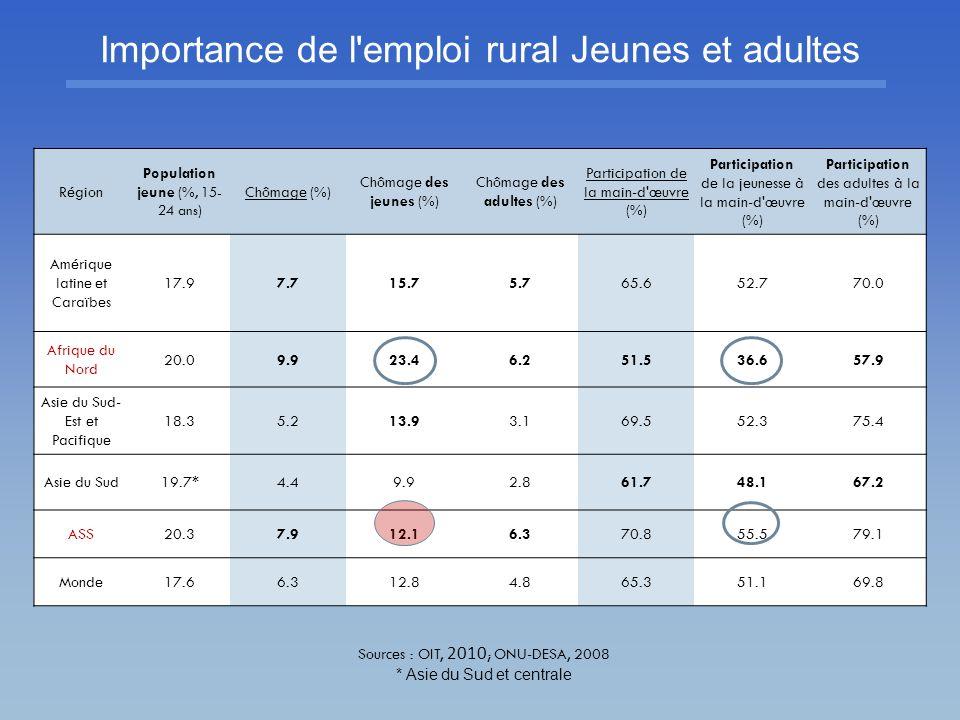 Importance de l emploi rural Jeunes et adultes