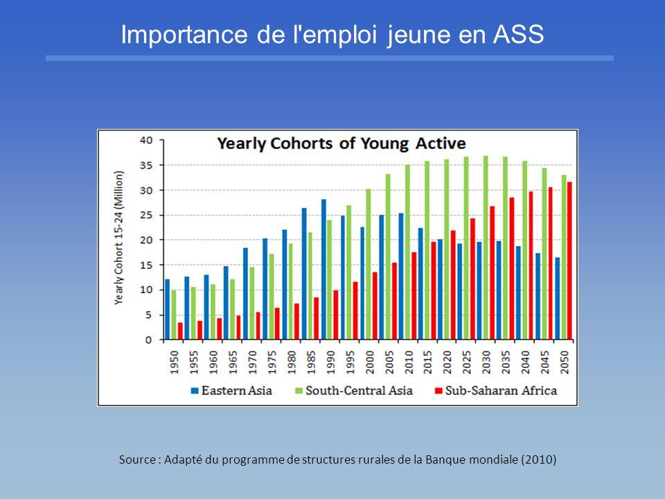 Importance de l emploi jeune en ASS