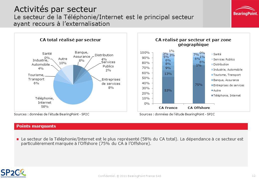 Activités par secteur Le secteur de la Téléphonie/Internet est le principal secteur ayant recours à l'externalisation.