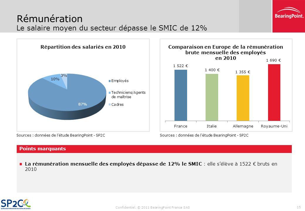 Répartition des salariés en 2010