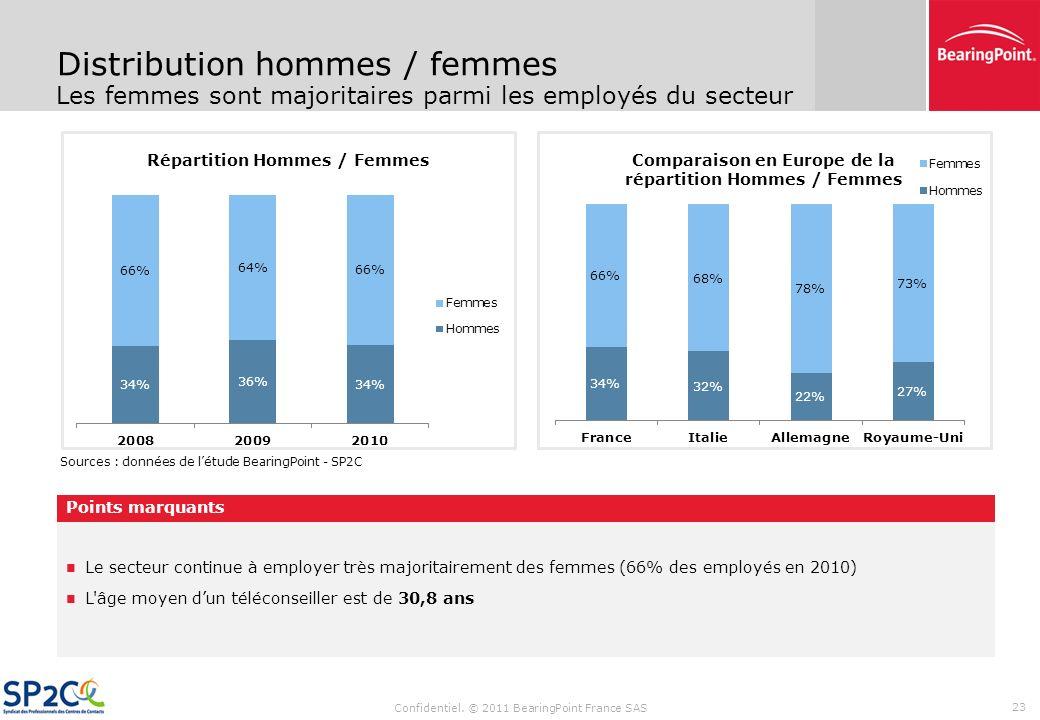 Distribution hommes / femmes