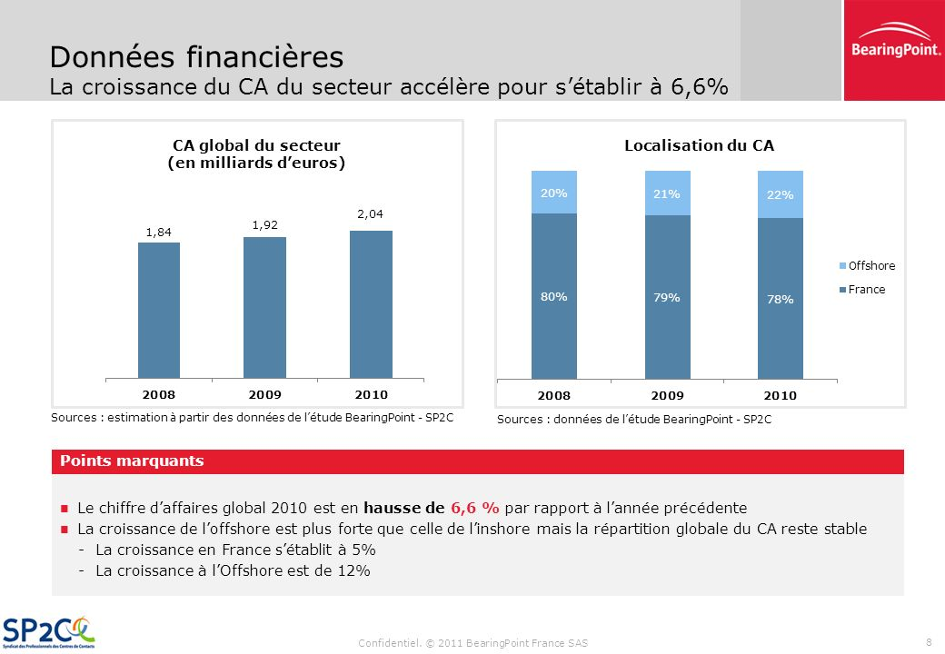 CA global du secteur (en milliards d'euros)